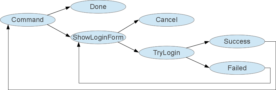 Asynchronous on demand login.png