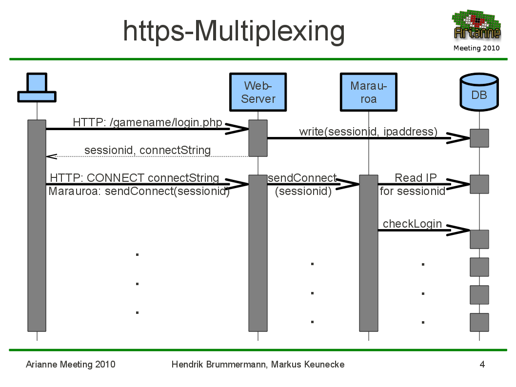 Https multiplexing.png