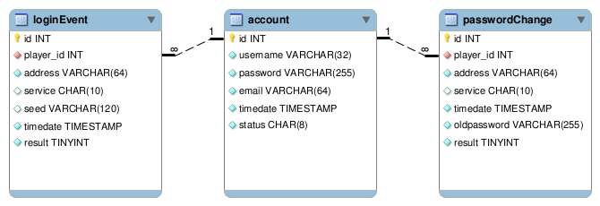 Database-account-logs.png